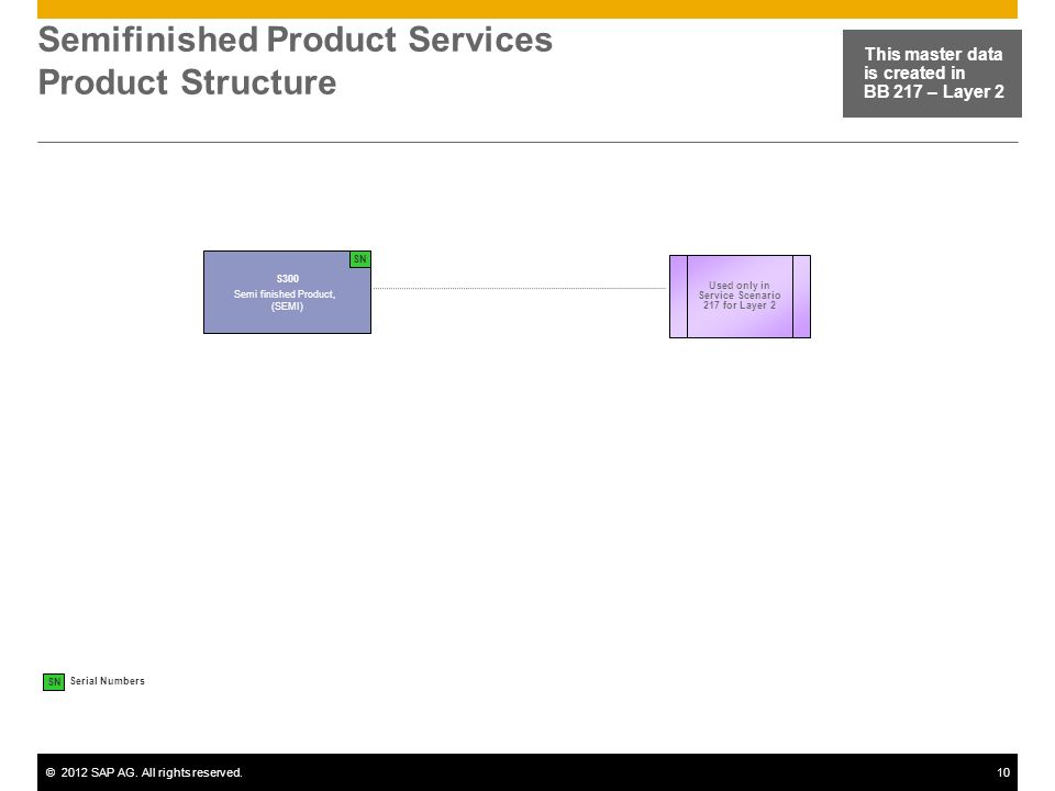 ©2012 SAP AG. All rights reserved.10 Semifinished Product Services Product Structure This master data is created in BB 217 – Layer 2 S300 Semi finishe