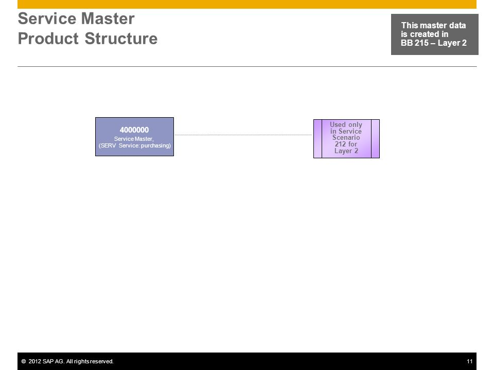 ©2012 SAP AG. All rights reserved.11 Service Master Product Structure This master data is created in BB 215 – Layer 2 4000000 Service Master, (SERV Se
