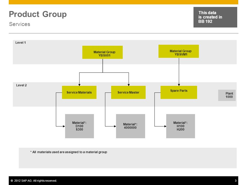 ©2012 SAP AG. All rights reserved.3 Product Group Services This data is created in BB 192 Material Group YBSV01 Service MaterialsService Master Spare
