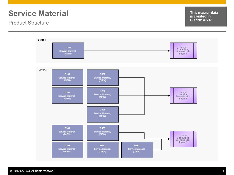 ©2012 SAP AG. All rights reserved.4 Service Material Product Structure This master data is created in BB 192 & 213 D300 Service Material, (DIEN) D102