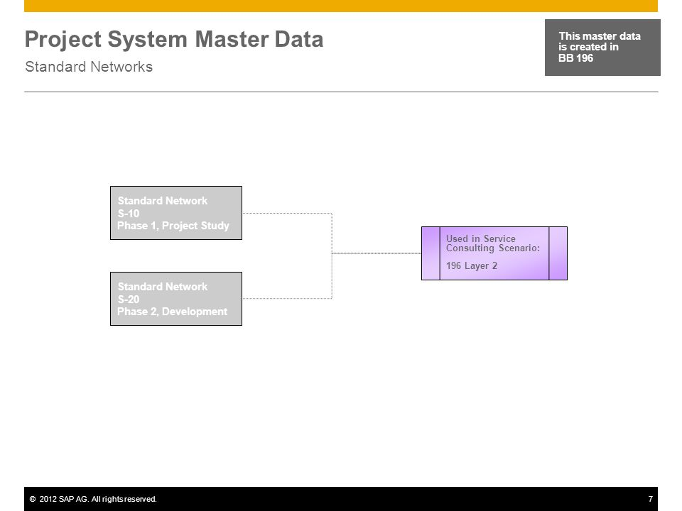 ©2012 SAP AG. All rights reserved.7 Project System Master Data Standard Networks This master data is created in BB 196 Standard Network S-10 Phase 1,
