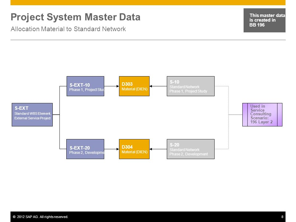 ©2012 SAP AG. All rights reserved.8 Project System Master Data Allocation Material to Standard Network This master data is created in BB 196 S-EXT Sta