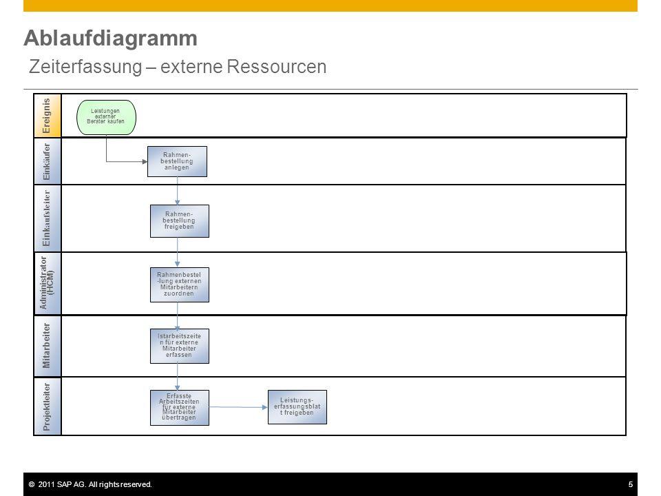 ©2011 SAP AG. All rights reserved.5 Ablaufdiagramm Zeiterfassung – externe Ressourcen Administrator (HCM) Mitarbeiter Rahmen- bestellung anlegen Leist