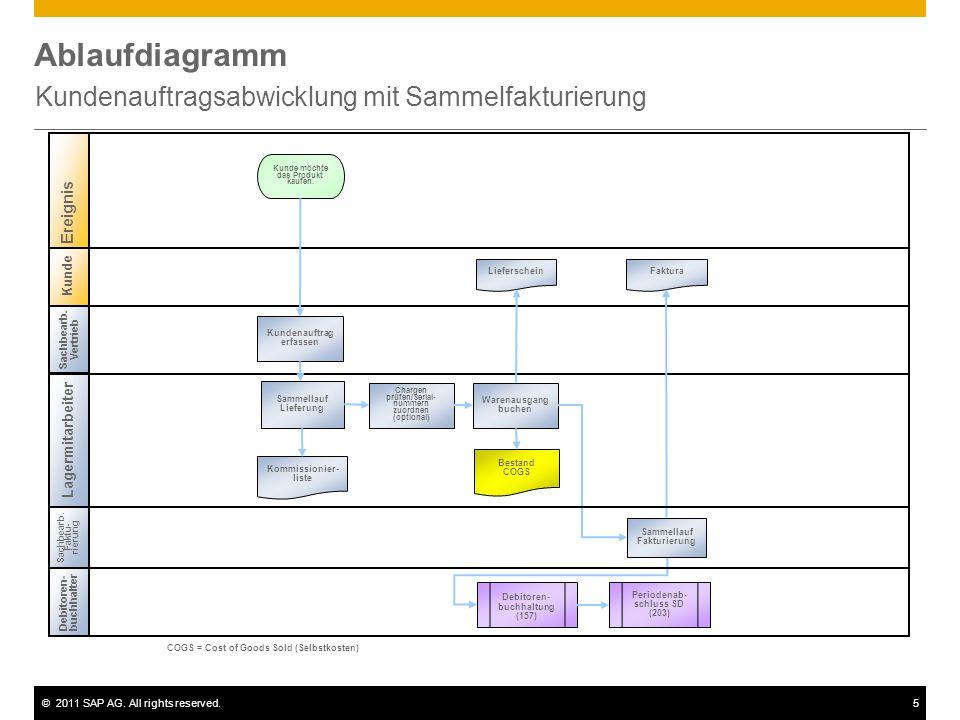 ©2011 SAP AG. All rights reserved.5 Ablaufdiagramm Kundenauftragsabwicklung mit Sammelfakturierung Kunde Sachbearb. Vertrieb Lagermitarbeiter Debitore