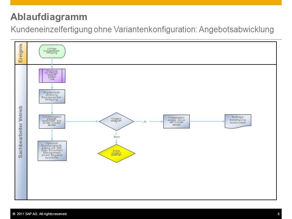 ©2011 SAP AG. All rights reserved.5 Ablaufdiagramm Kundeneinzelfertigung ohne Variantenkonfiguration: Angebotsabwicklung Sachbearbeiter Vetrieb Ereign