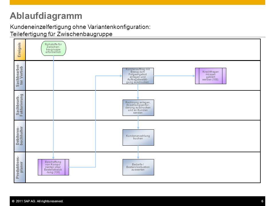 ©2011 SAP AG. All rights reserved.6 Ablaufdiagramm Kundeneinzelfertigung ohne Variantenkonfiguration: Teilefertigung für Zwischenbaugruppe Sachbearbei