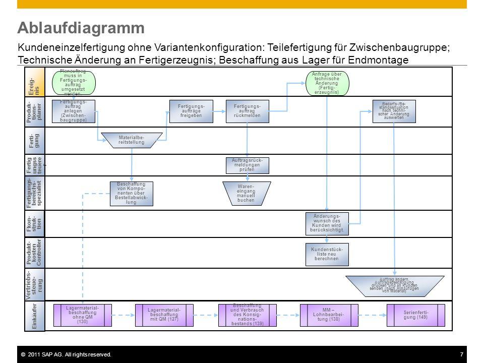 ©2011 SAP AG. All rights reserved.7 Ablaufdiagramm Kundeneinzelfertigung ohne Variantenkonfiguration: Teilefertigung für Zwischenbaugruppe; Technische