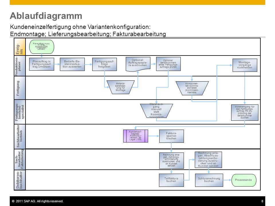 ©2011 SAP AG. All rights reserved.8 Ablaufdiagramm Kundeneinzelfertigung ohne Variantenkonfiguration: Endmontage; Lieferungsbearbeitung; Fakturabearbe