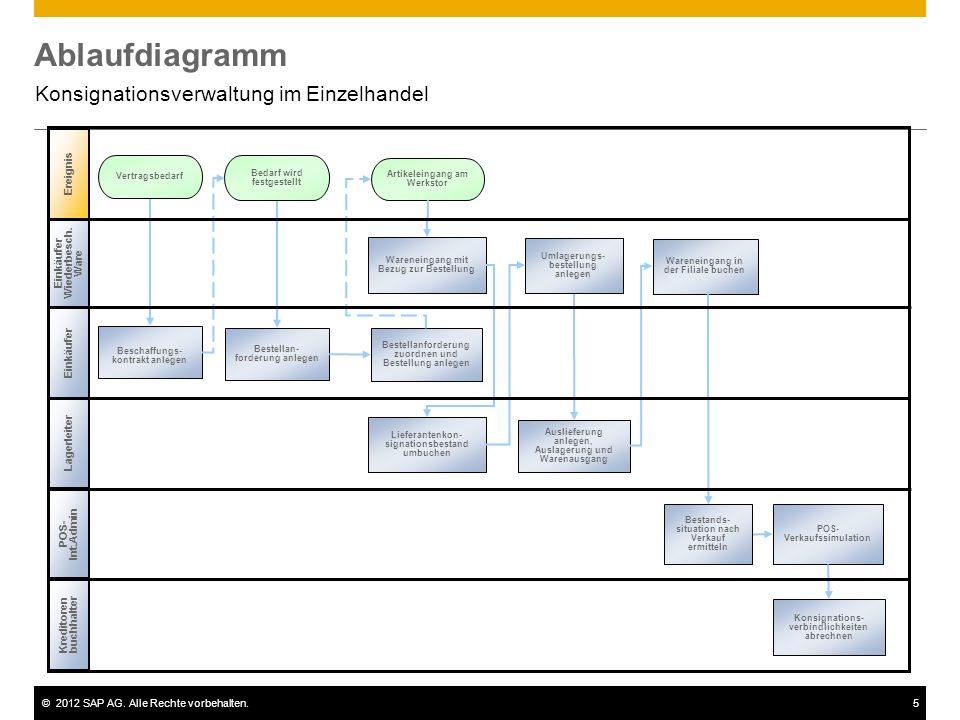 ©2012 SAP AG. Alle Rechte vorbehalten.5 Ablaufdiagramm Konsignationsverwaltung im Einzelhandel Einkäufer Beschaffungs- kontrakt anlegen Bedarf wird fe