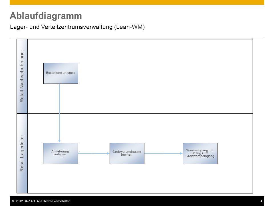 ©2012 SAP AG. Alle Rechte vorbehalten.4 Ablaufdiagramm Lager- und Verteilzentrumsverwaltung (Lean-WM) Bestellung anlegen Wareneingang mit Bezug zum Gr