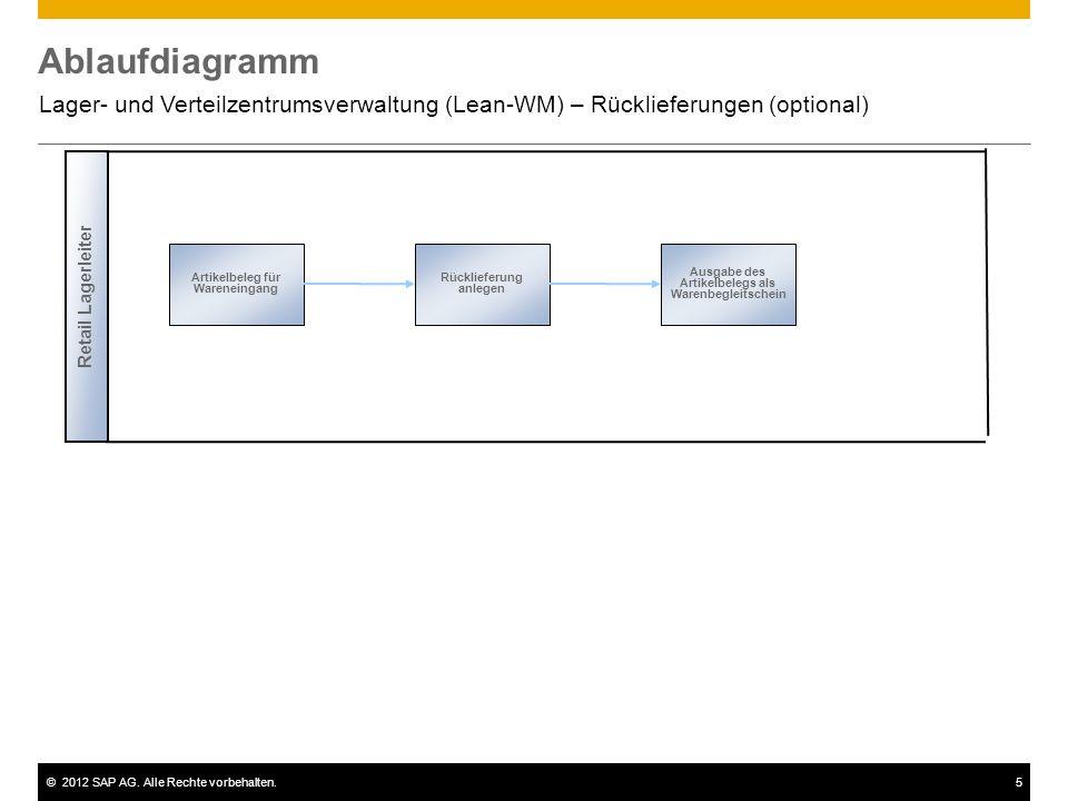 ©2012 SAP AG. Alle Rechte vorbehalten.5 Ablaufdiagramm Lager- und Verteilzentrumsverwaltung (Lean-WM) – Rücklieferungen (optional) Artikelbeleg für Wa