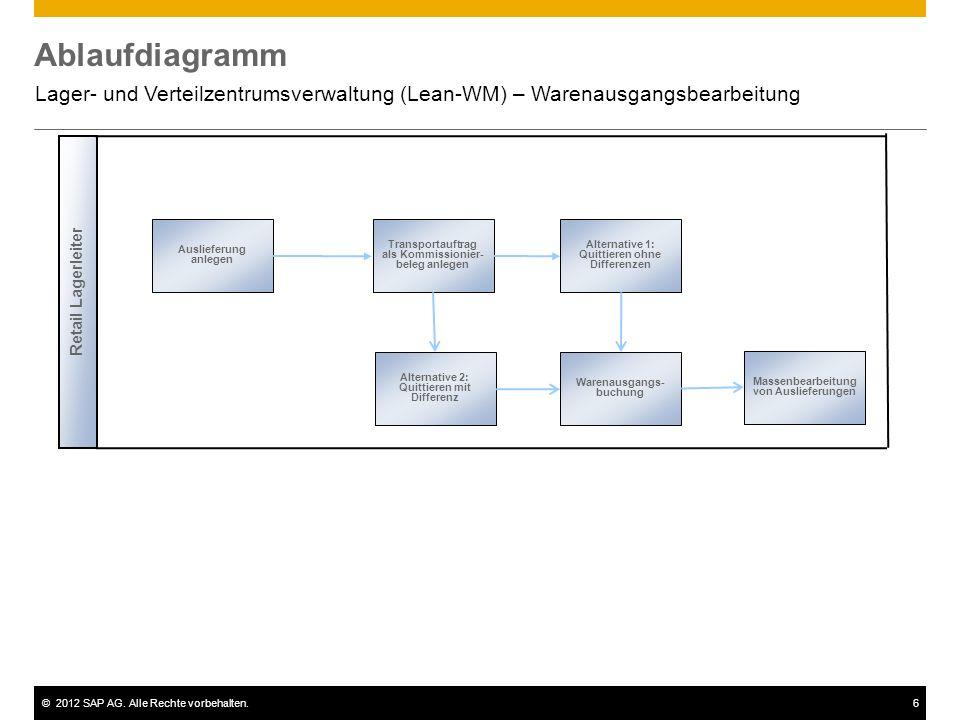 ©2012 SAP AG. Alle Rechte vorbehalten.6 Ablaufdiagramm Lager- und Verteilzentrumsverwaltung (Lean-WM) – Warenausgangsbearbeitung Auslieferung anlegen