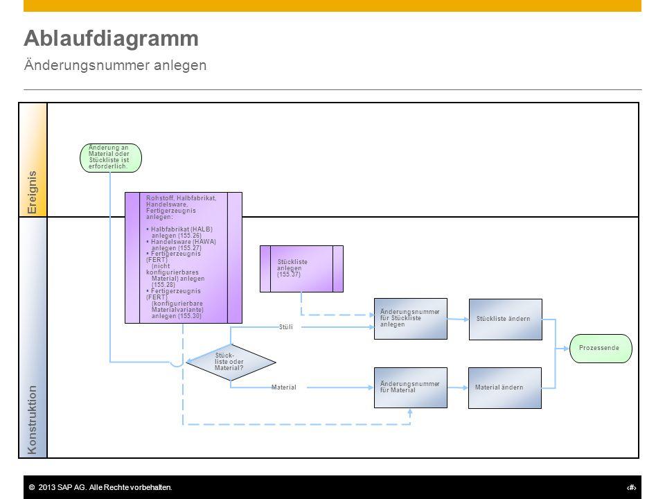 ©2013 SAP AG. Alle Rechte vorbehalten.# Ablaufdiagramm Änderungsnummer anlegen Konstruktion Ereignis Stück- liste oder Material? Änderungsnummer für S
