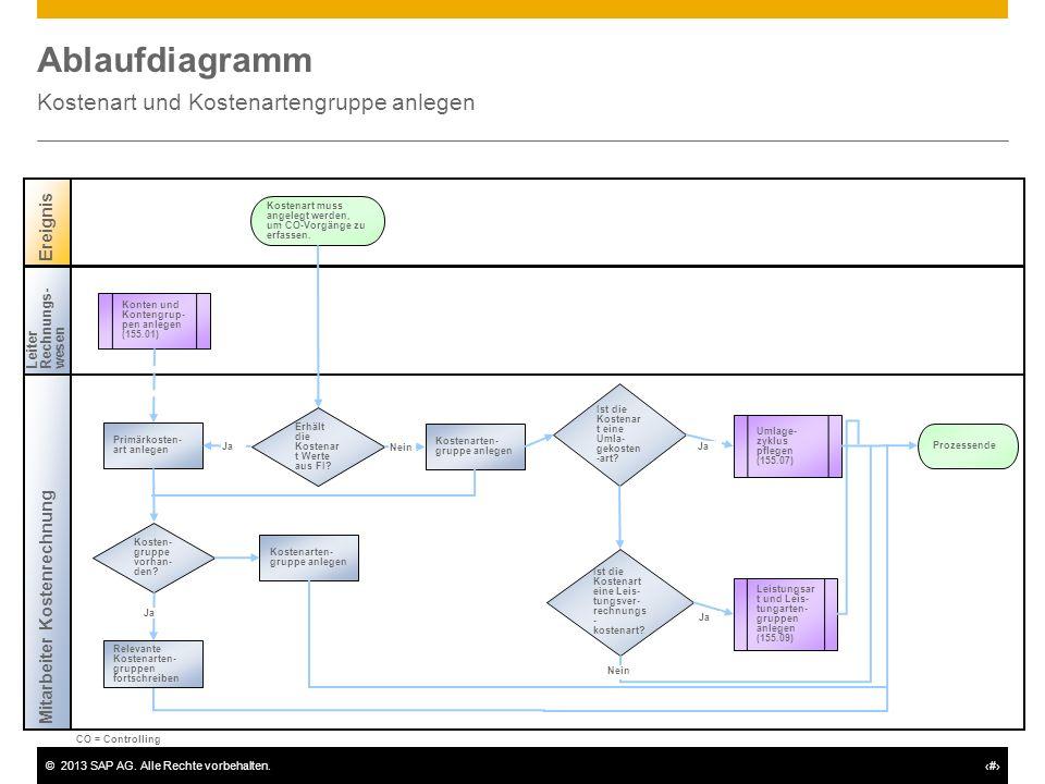 ©2013 SAP AG. Alle Rechte vorbehalten.# Ablaufdiagramm Kostenart und Kostenartengruppe anlegen Mitarbeiter Kostenrechnung Ereignis LeiterRechnungs-wes