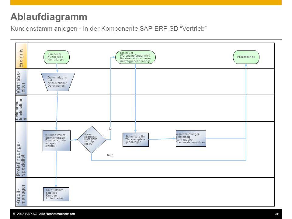 ©2013 SAP AG. Alle Rechte vorbehalten.# Ablaufdiagramm Kundenstamm anlegen - in der Komponente SAP ERP SD Vertrieb Vertriebs-leiter Debitoren-buchhalt