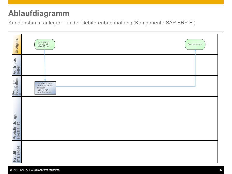 ©2013 SAP AG. Alle Rechte vorbehalten.# Ablaufdiagramm Kundenstamm anlegen – in der Debitorenbuchhaltung (Komponente SAP ERP FI) Vertriebs-leiter Debi