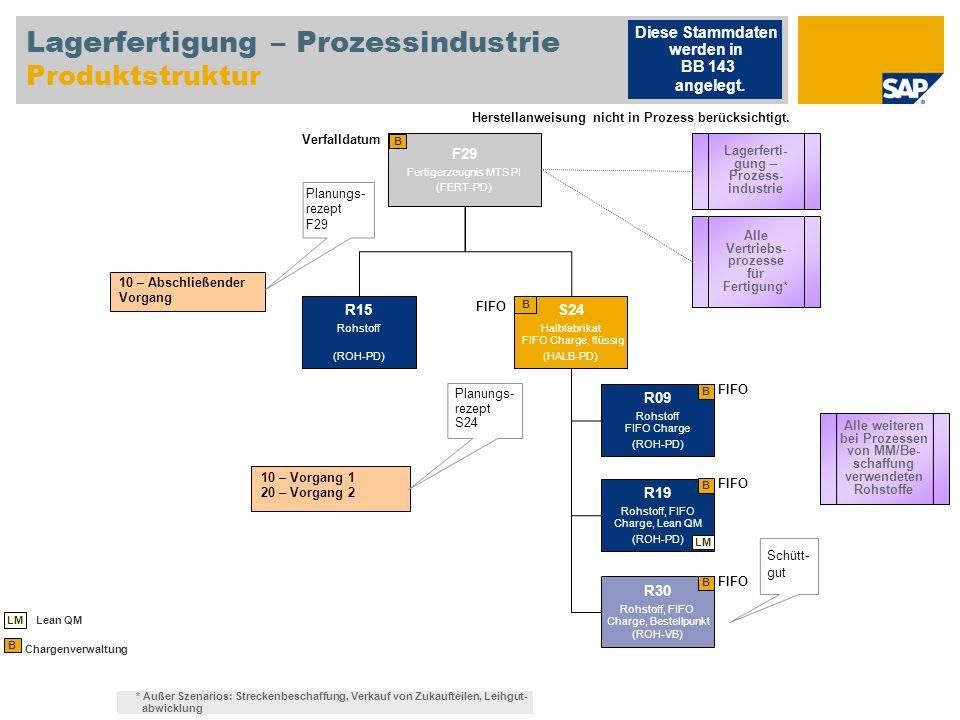Lagerfertigung – Prozessindustrie Produktstruktur F29 Fertigerzeugnis MTS PI (FERT-PD) B 10 – Abschließender Vorgang Planungs- rezept F29 10 – Vorgang