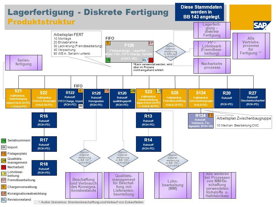 Lagerfertigung - Diskrete Fertigung Produktstruktur F126 Fertigerzeugn., Lagerfert. – diskr. Fert., FIFO Charge, Serialnr. (FERT-PD) S22 Halbfabrikat