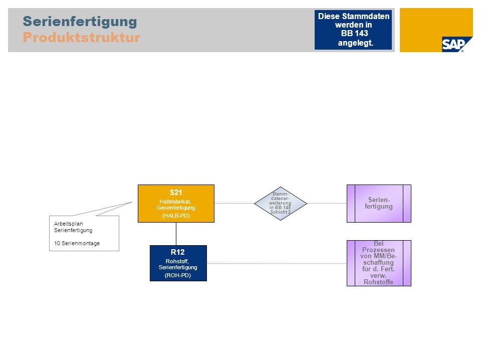 Serienfertigung Produktstruktur Arbeitsplan Serienfertigung 10 Serienmontage Serien- fertigung S21 Halbfabrikat, Serienfertigung (HALB-PD) R12 Rohstof