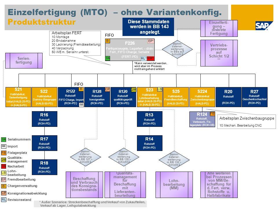 Einzelfertigung (MTO) – ohne Variantenkonfig. Produktstruktur F226 Fertigerzeugnis, Lagerfert. – diskr. Fert., FIFO Charge, Serialnr. (FERT-PD) S22 Ha