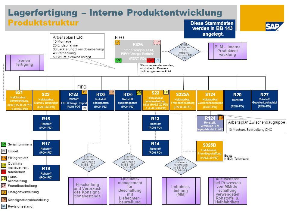 Lagerfertigung – Interne Produktentwicklung Produktstruktur F326 Fertigerzeugnis, PLM, FIFO Charge, Serialnr. (FERT-PD) S22 Halbfabrikat Dummy-Baugrup