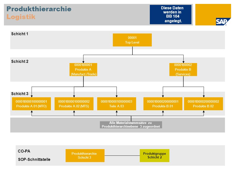 Serienfertigung Produktstruktur Arbeitsplan Serienfertigung 10 Serienmontage Serien- fertigung S21 Halbfabrikat, Serienfertigung (HALB-PD) R12 Rohstoff, Serienfertigung (ROH-PD) Diese Stammdaten werden in BB 143 angelegt.
