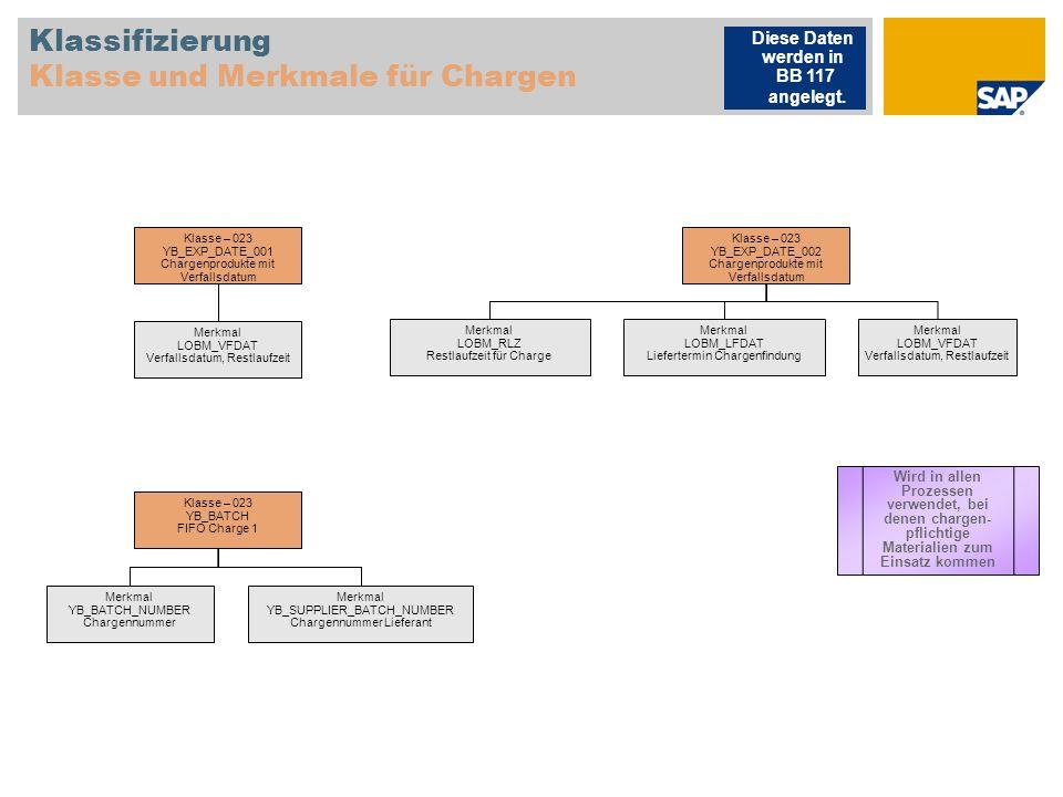 Klassifizierung Klasse und Merkmale für Chargen Klasse – 023 YB_EXP_DATE_001 Chargenprodukte mit Verfallsdatum Merkmal LOBM_VFDAT Verfallsdatum, Restl