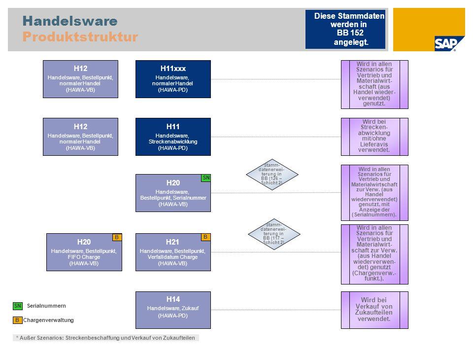 Handelsware Produktstruktur Chargenverwaltung B H11xxx Handelsware, normaler Handel (HAWA-PD) H12 Handelsware, Bestellpunkt, normaler Handel (HAWA-VB)