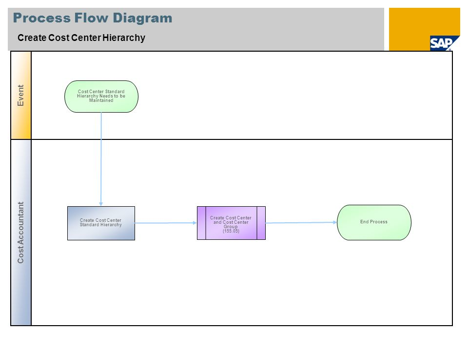 Process Flow Diagram Create Cost Center Hierarchy Cost Accountant Event Create Cost Center and Cost Center Group (155.05) Create Cost Center Standard