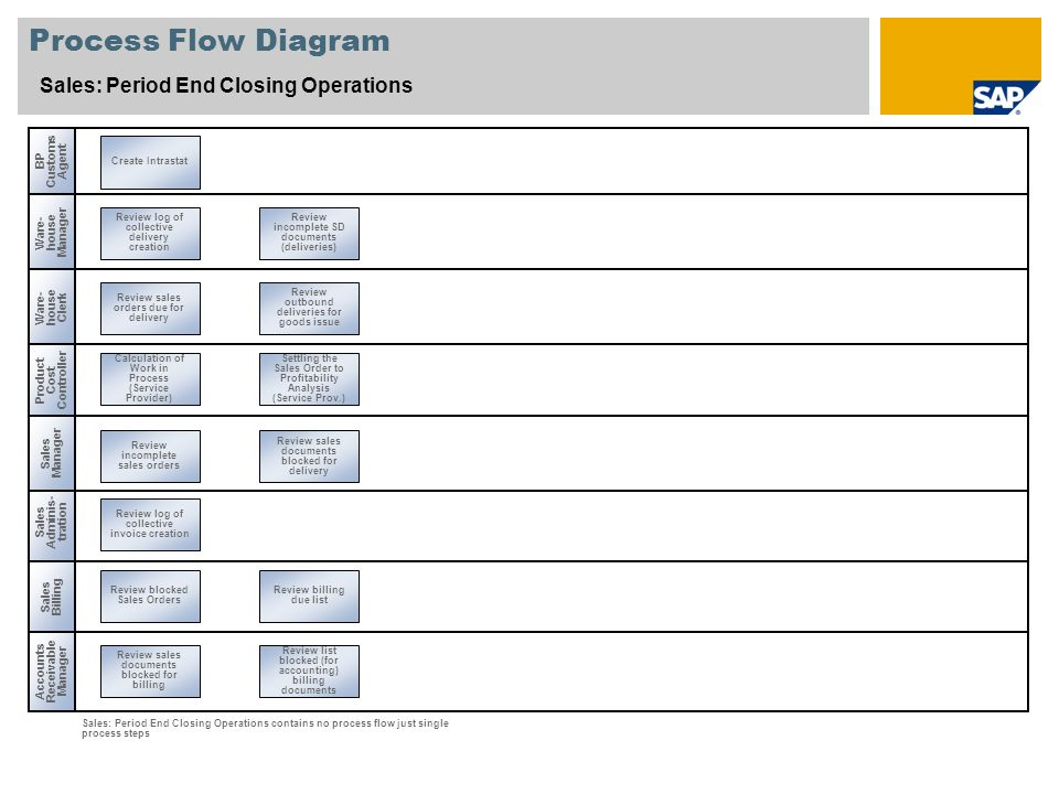 Process Flow Diagram Sales: Period End Closing Operations Sales Adminis- tration Ware- house Clerk Accounts Receivable Manager Review blocked Sales Or