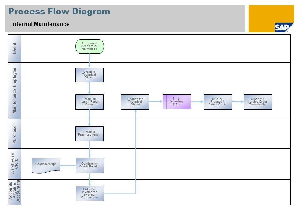 Process Flow Diagram Internal Maintenance Maintenance Employee Purchaser Accounts Payable Accountant Event Warehouse Clerk Time Recording (211) Create