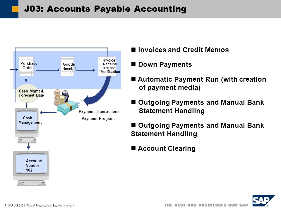 SAP AG 2004, Title of Presentation, Speaker Name / 4 J03: Accounts Payable Accounting Purchase Order Goods Receipt Payment Transactions Payment Progra