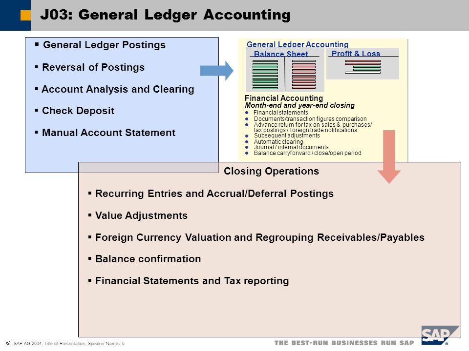 SAP AG 2004, Title of Presentation, Speaker Name / 5 J03: General Ledger Accounting General Ledger Postings Reversal of Postings Account Analysis and