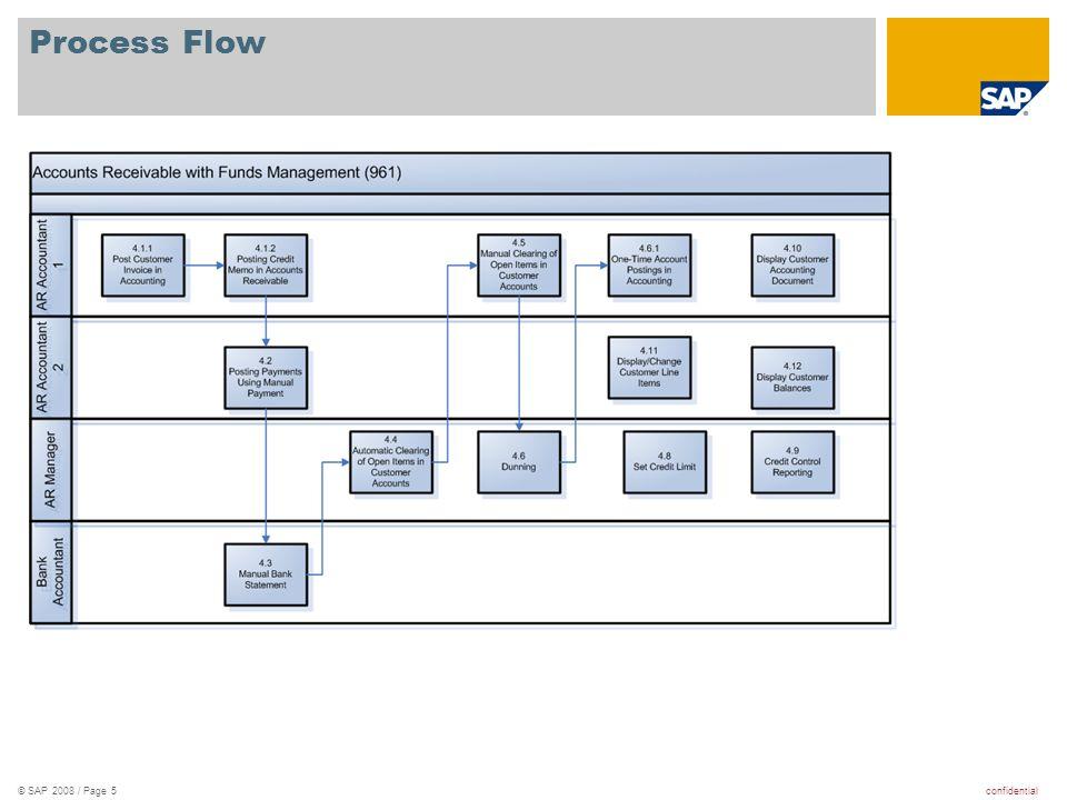 confidential© SAP 2008 / Page 5 Process Flow