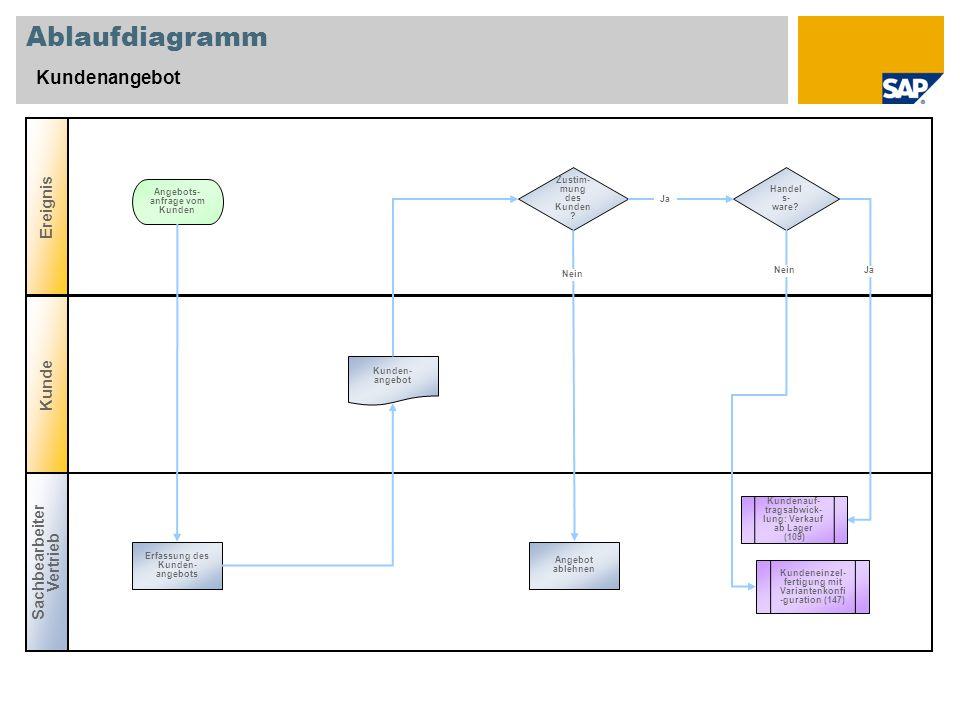 Ablaufdiagramm Kundenangebot Sachbearbeiter Vertrieb Ereignis Kunde Zustim- mung des Kunden ? Erfassung des Kunden- angebots Angebots- anfrage vom Kun
