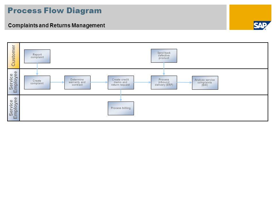 Process Flow Diagram Complaints and Returns Management Service Employee Create complaint Process billing Determine warranty and contract Create credit