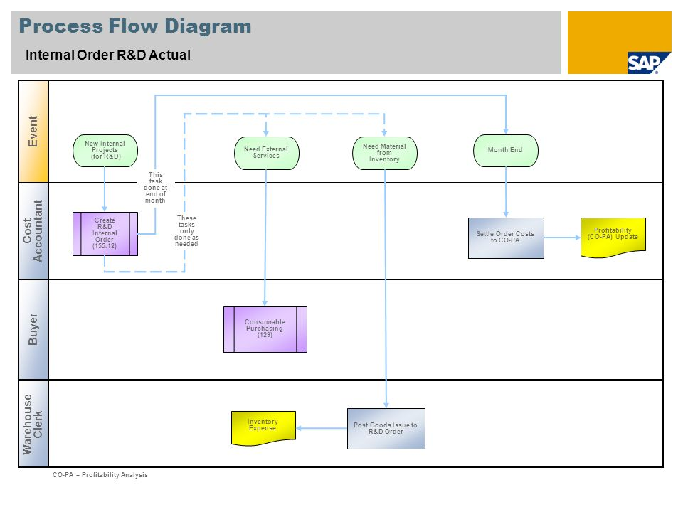 Process Flow Diagram Internal Order R&D Actual Cost Accountant Warehouse Clerk Event Buyer Create R&D Internal Order (155.12) Settle Order Costs to CO