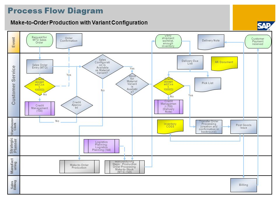 Process Flow Diagram Make-to-Order Production with Variant Configuration Event Manufact uring Sales Order Entry (MTO) Request for MTO Sales Order Orde
