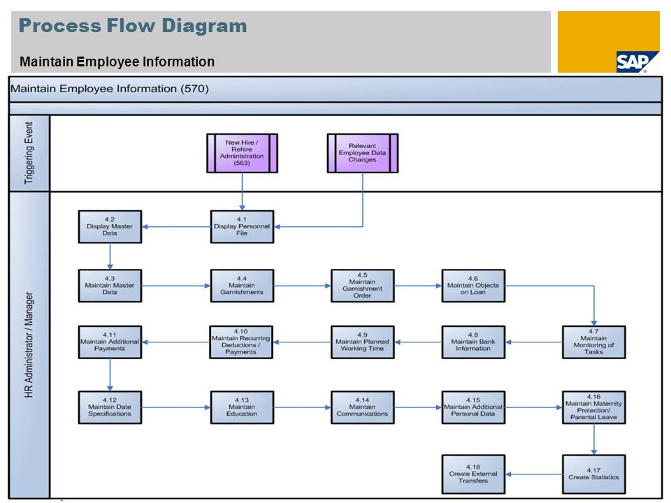 © SAP 2008 / Page 10 Process Flow Diagram Maintain Employee Information Legend – Please see next page