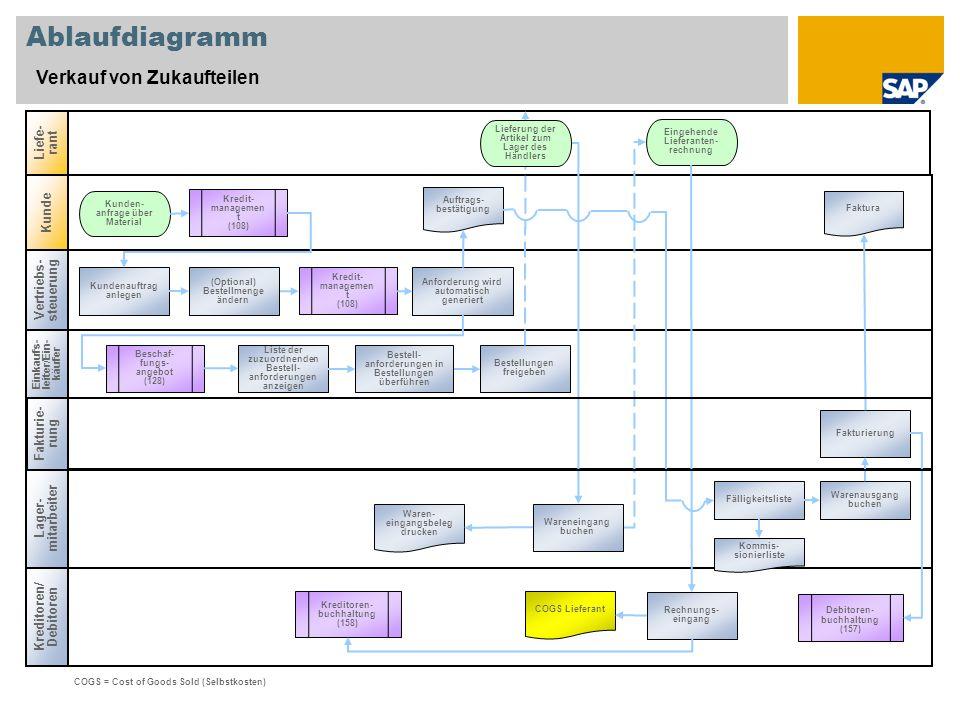 Ablaufdiagramm Verkauf von Zukaufteilen Vertriebs- steuerung Einkaufs- leiter/Ein- käufer Kreditoren/ Debitoren Liefe- rant Lager- mitarbeiter Kunde F