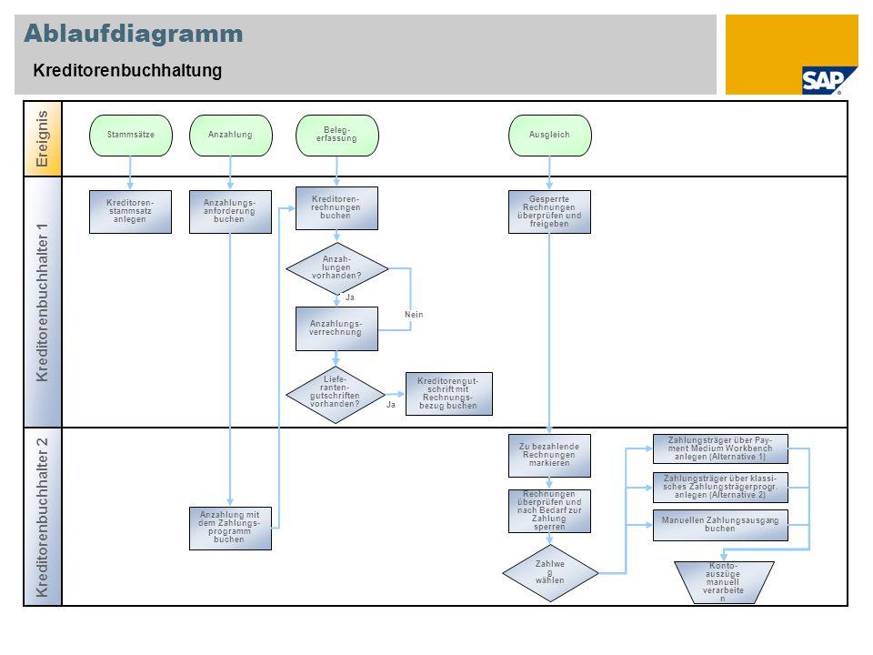 Ablaufdiagramm Kreditorenbuchhaltung Kreditorenbuchhalter 2 Ereignis Kreditorenbuchhalter 1 Anzah- lungen vorhanden? Kreditoren- stammsatz anlegen Sta