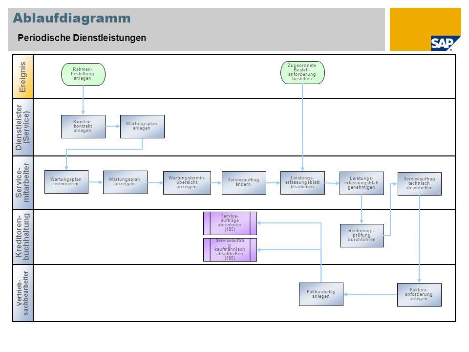 Ablaufdiagramm Periodische Dienstleistungen Dienstleister (Service) Service- mitarbeiter Vertrieb- sachbearbeiter Ereignis Kreditoren- buchhaltung Ser
