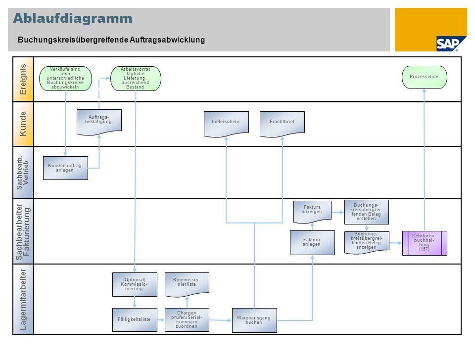 Ablaufdiagramm Buchungskreisübergreifende Auftragsabwicklung Sachbearb. Vertrieb Sachbearbeiter Fakturierung Ereignis Lagermitarbeiter Kunde Kundenauf