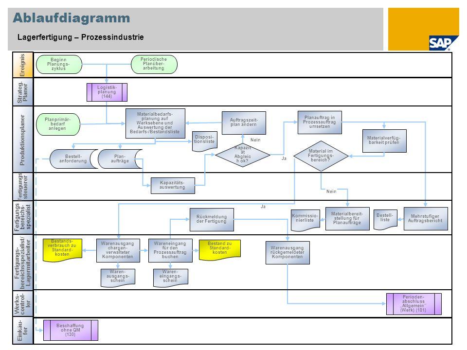 Ablaufdiagramm Lagerfertigung – Prozessindustrie Fertigungs bereichs-spezialist Ereignis Werks- control- ler Perioden- abschluss Allgemein (Werk) (181