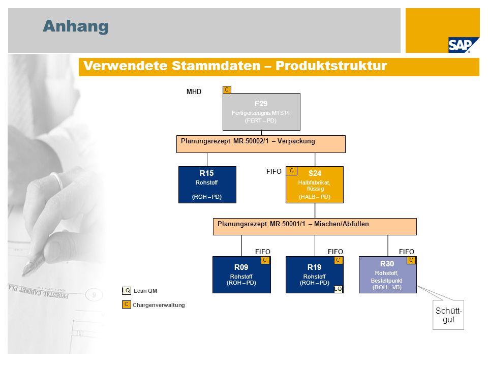 Anhang Verwendete Stammdaten – Produktstruktur F29 Fertigerzeugnis MTS PI (FERT – PD) C Chargenverwaltung C Schütt- gut S24 Halbfabrikat, flüssig (HAL