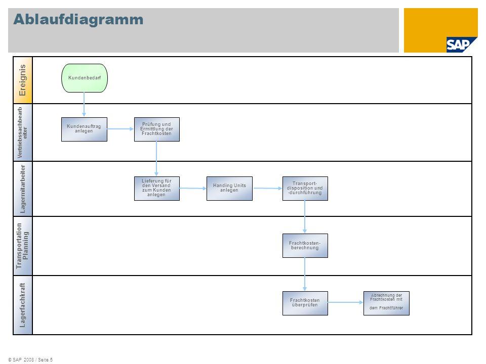 © SAP 2008 / Seite 6 Legende SymbolBeschreibungVerwendungs- hinweise Band: Kennzeichnet eine Benutzerrolle, wie z.