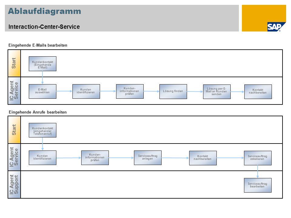 Ablaufdiagramm Interaction-Center-Service IC Agent Service E-Mail ausw ä hlen Kunden identifizieren Kunden- informationen pr ü fen Lösung finden Lösun
