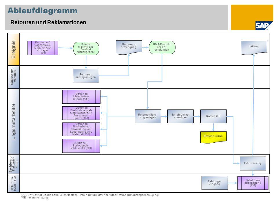 Sachbearb. Vertrieb Lagermitarbeiter Ablaufdiagramm Retouren und Reklamationen Ereignis Debitoren- buch-halter RMA-Produkt am Tor empfangen Bestand CO