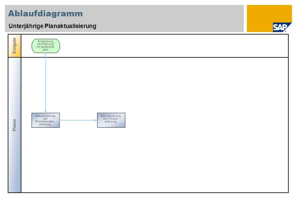 Ablaufdiagramm Unterjährige Planaktualisierung Planer Ereignis Anpassung der Planung im laufenden Jahr Aktualisierung der Primärkosten- planung Aktualisierung der Finanz- planung