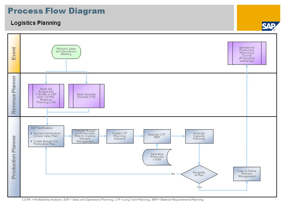 Process Flow Diagram Logistics Planning Revenue Planner Production Planner Event Acceptab le Plan Sales Qty Budget and Transfer to SOP (with CO-PA), Revenue Planning (172) Operational Production Planning & Control (Production scenarios) SOP Verification Demand Verification (Check Sales Plan) Create Rough-Cut Production Plan Periodic Sales and Operations Meeting Operative Productio n Data CO-PA = Profitability Analysis, SOP = Sales and Operations Planning, LTP = Long Term Planning, MRP = Material Requirements Planning Transfer Rough Cut Production Plan to Inactive Demand Management Copy to Active Demand Management Execute LTP MRP Create LTP Planning Scenario No Yes Evaluate Capacity Planning Sales Quantity forecast (179)
